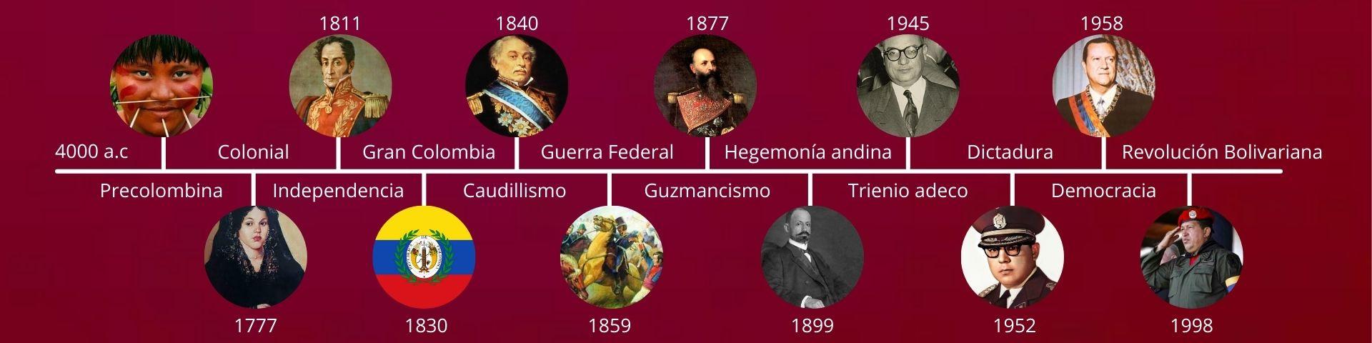 Línea de tiempo de los períodos de la historia de Venezuela