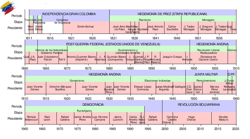 Línea de tiempo de los presidentes de Venezuela